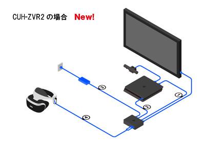 新型PSVRはケーブルをスリム化